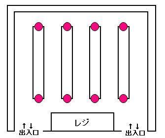 9:磁石論(6)第三磁石補足(単品大量陳列について)